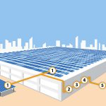 A few pros and cons of using solar inverters